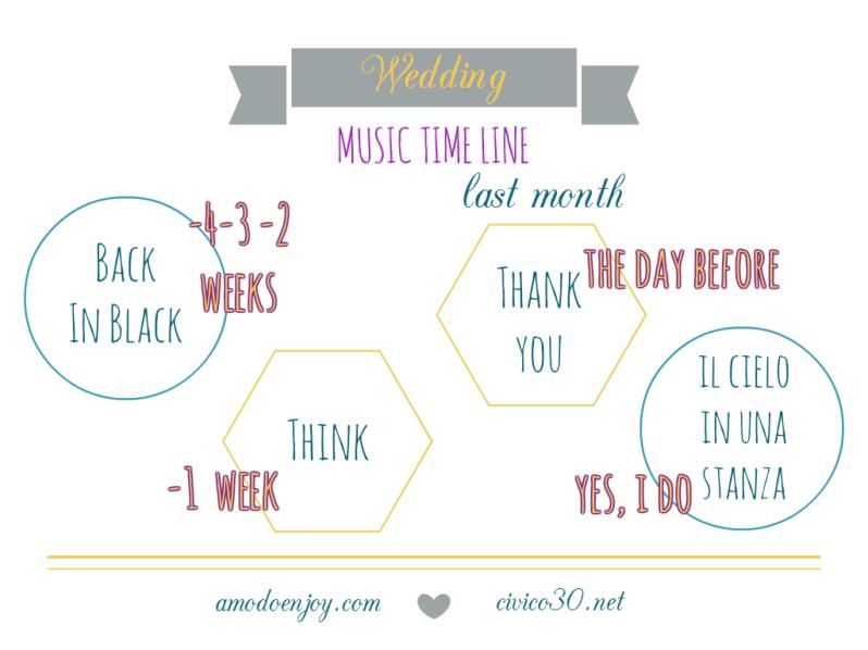 music time line last mese